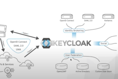 Introduction to building an effective identity and access management architecture with Keycloak