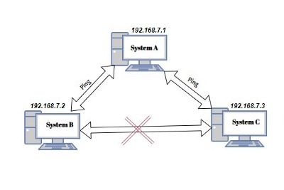 Network Topology Setup