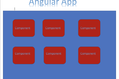 What is the component in Angular?