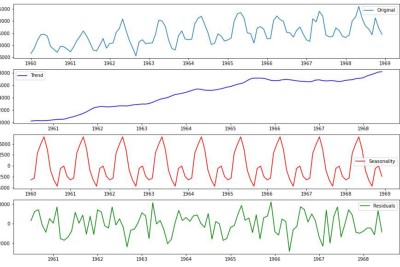 Time Series Analysis—Introduction