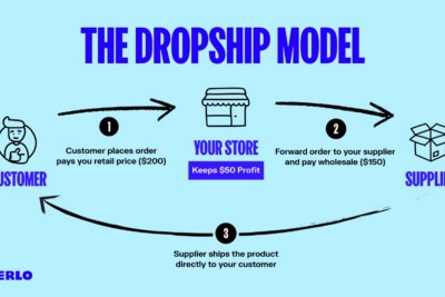 Is Dropshipping worth your time?