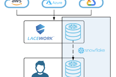 Cloud Visibility For Your Security Data Lake