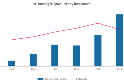 3 quick notes about the Spanish startup investment market in 2018: €1b, SaaS and Madrid & Barcelona