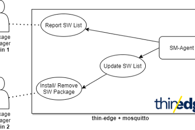 Introducing Software Management on thin-edge.io 0.3