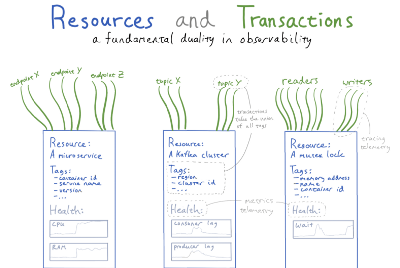 """Resources"" and ""Transactions"": a fundamental duality in observability"