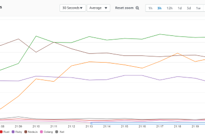 AWS Lambda battle 2021: performance comparison for all languages (cold and warm start)