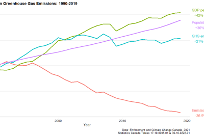 Canadian Greenhouse Gas Emissions not bending down yet