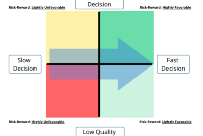 The power of compound decision making: Part 1