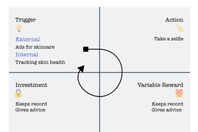 Are Skin Care applications using the Hooked model?