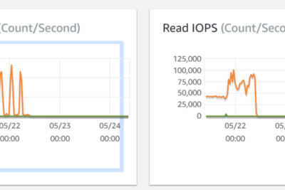 The curious case of High IOPS in AWS RDS