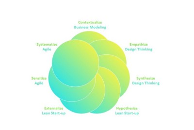 Jurgen Appelo says that when we combine Design Thinking, Lean Start-up, and Agile Development…