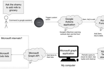 Integrate Google assistant with Microsoft To-do