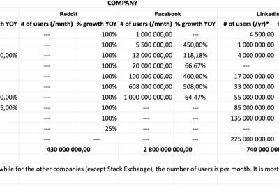 How we modelled the growth of the ccFOUND community based on historical data for other social media…