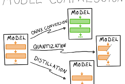 Model compression and optimization: Why think bigger when you can think smaller?