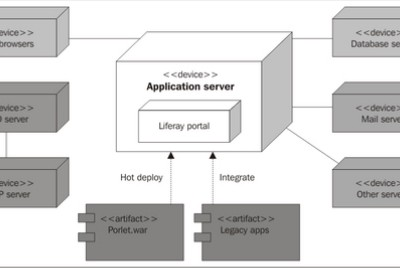 Some way to execute OS command in Liferay Portal