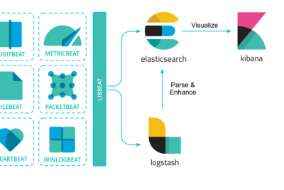 What is ELK Stack ? Elasticsearch, Logstash and Kibana
