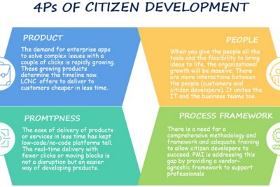 The 4Ps of Citizen Development: Products, Promptness, People, and Process Framework