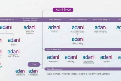 Gautam Adani: From Rags to Riches!!