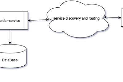 Developing resilient SpringBoot/JVM applications with Chaos Engineering—Applications embracing…
