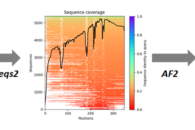 The hype on AlphaFold keeps growing with this new preprint
