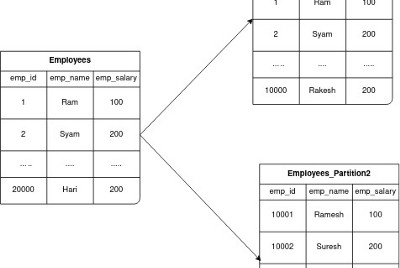 Table Partitioning with MySQL and Django