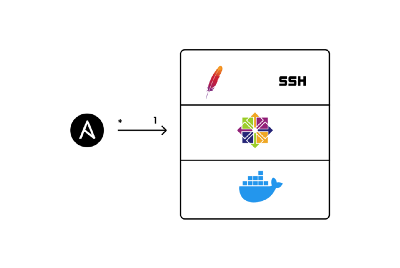 Configuring Containers with Ansible dynamically