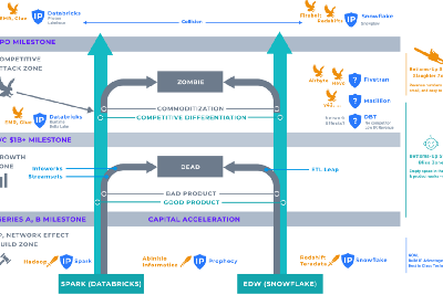 A VC Framework for investing in the Data ETL Space