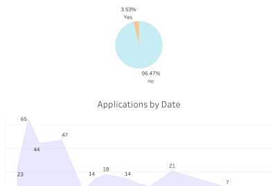Staying organized while applying to to 250+ analyst jobs
