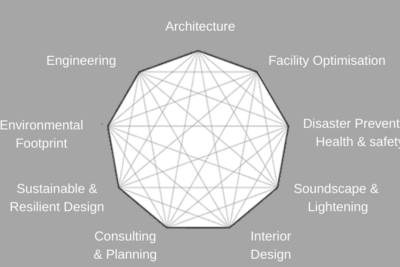 """What is an """"Integrated Design Process""""?"""