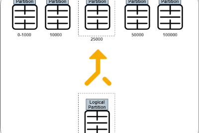 Add new Partition Range to the SQL Server Partitioned Table (Split Partition Range)