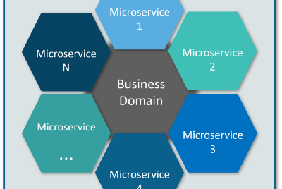 What is Microservice?