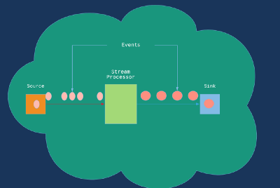 Stream Processing with Siddhi