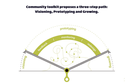 From Sharing Economy to Community Economy: why it is important to learn how to design communities.