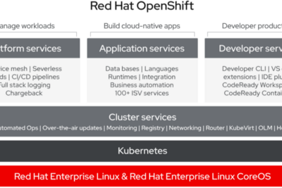 Industry Use-Cases of OpenShift