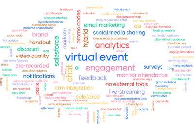 Pareto principle using word cloud to improve product or service rating