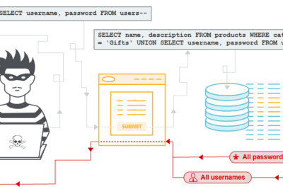 SQL Injection—DVWA: fetching the not-supposed-to-be-fetched data