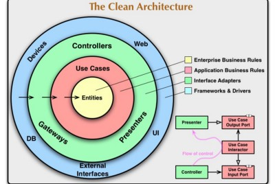 An In-Depth Look at Microservices Design in Zeals using Clean Architecture