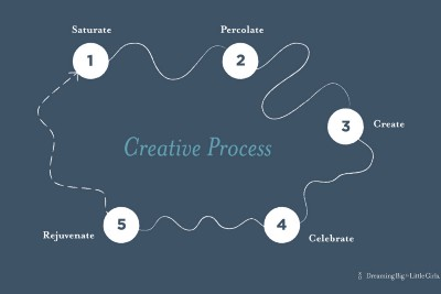 Can you have interesting conversations using the process of creativity?