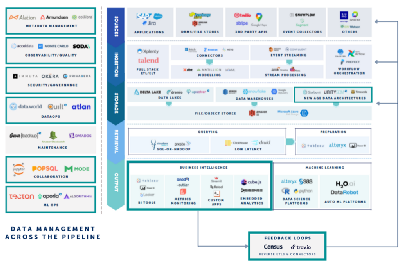 Trends in The Modern Data Stack: Looking Ahead