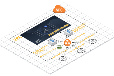 How to call AWS MSK(Managed streaming Kafka) with REST API