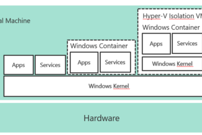 Windows Server 2016 | Containers