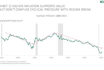 What the Inflation Debate Means For Growth vs. Value