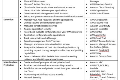 AWS Security, Identity, & Compliance services