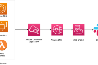 Monitor Application Errors with AWS CloudWatch and AWS Chatbot-Slack Client