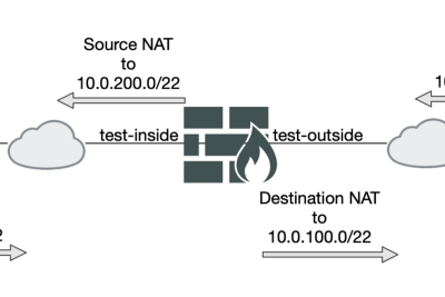 Subnet-to-Subnet SNAT/DNAT on Fortinet Firewalls with Central NAT