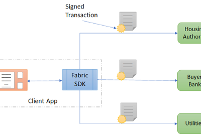 """An Introduction to the """"Transaction Flow"""" in Hyperledger Fabric Network"""