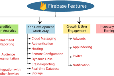 Features of Firebase