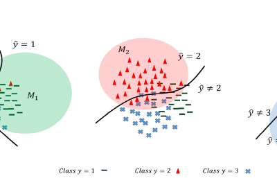 Calibration in Neural Nets