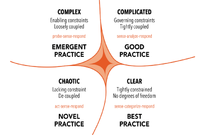 Understanding the Cynefin Framework and how we can use it