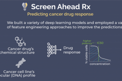 Project Uses Machine Learning to Predict Cancer Drug Efficacy